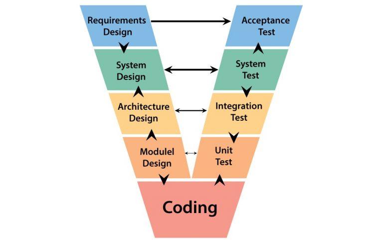 V Testing Model
