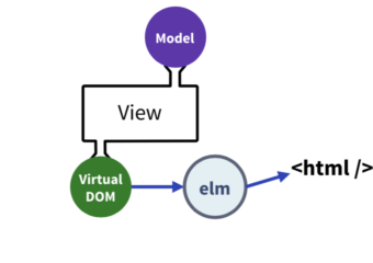 What Is Elm Architecture Life Cycle