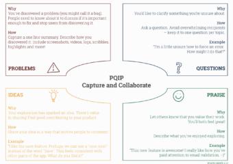 PQIP Exploratory Testing Diagram By Simon Thomes