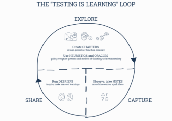 The Testing Is Learning Loop Diagram By Simon Tomes