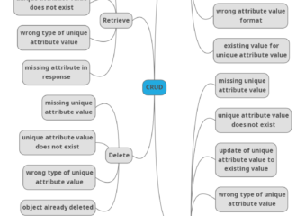 Process That Generates Test Ideas From A Software Testing Taxonomy